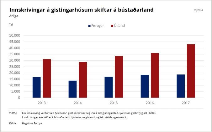 Høgni Reistrup_Ferðavinna